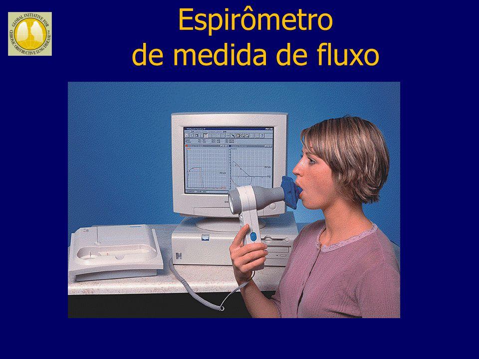 Fluxo expiratório L/seg Volume (L) CVF Fluxo expiratório máximo (PFE) Fluxo inspiratório L/seg VR CPT Curva Fluxo Volume