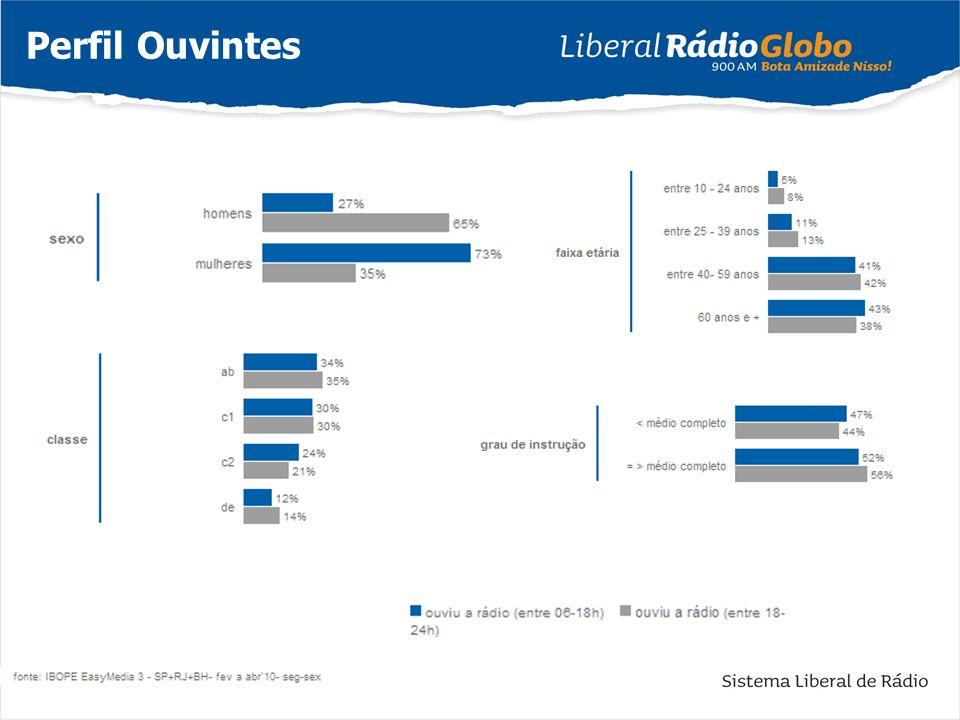 Entre os ouvintes da Rádio Globo 84% têm interesse em atualidades/ noticiário do momento ; 80% possuem casa/ apartamento próprio; 80% têm interesse em saúde/ bem-estar/ qualidade de vida; 80% afirmam que a religião tem um papel importante em sua vida; 79% acreditam que as mulheres devem trabalhar fora; 77% acreditam que sua vida será melhor no futuro; 74% acreditam que o rádio tem força e influência na opinião pública; 73% têm acesso à internet; 60% gostam sempre de experimentar novos produtos e marcas; 60% gostam de cozinhar e experimentar novas receitas; 59% têm interesse em futebol e 58% em esportes em geral; 54% acreditam que fazer compras serve para relaxar.