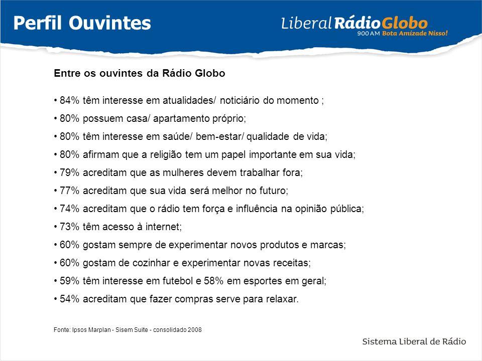 Entre os ouvintes da Rádio Globo 84% têm interesse em atualidades/ noticiário do momento ; 80% possuem casa/ apartamento próprio; 80% têm interesse em
