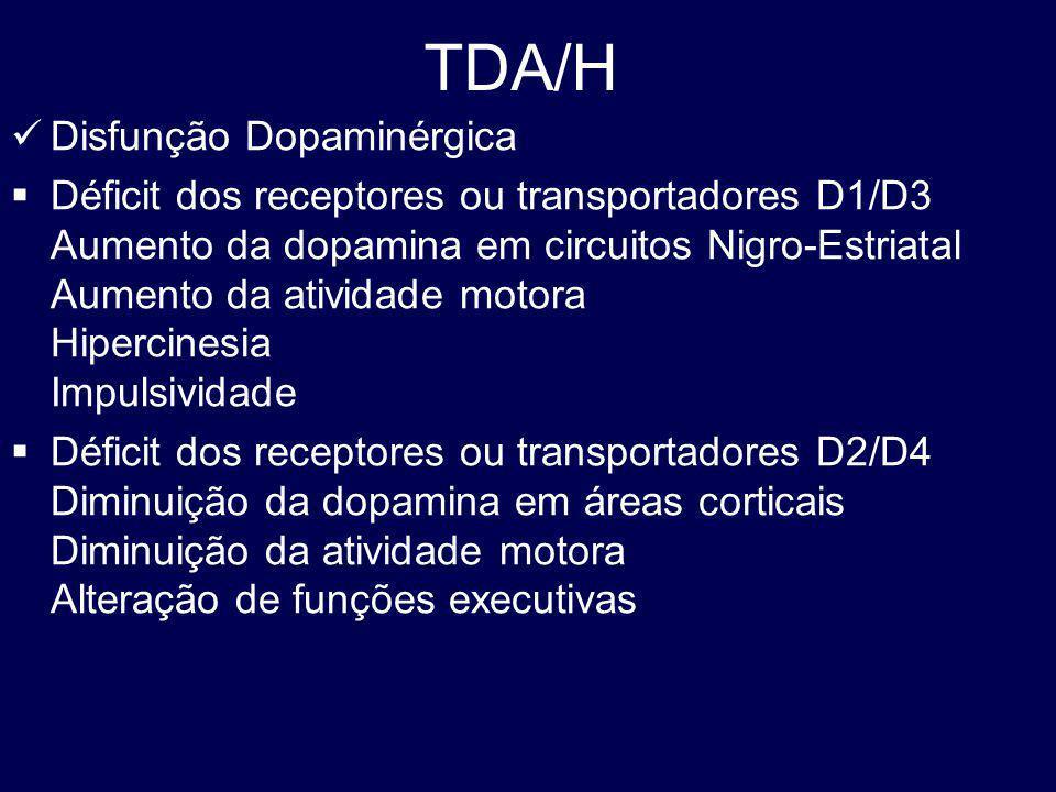 TDA/H Disfunção Dopaminérgica Déficit dos receptores ou transportadores D1/D3 Aumento da dopamina em circuitos Nigro-Estriatal Aumento da atividade motora Hipercinesia Impulsividade Déficit dos receptores ou transportadores D2/D4 Diminuição da dopamina em áreas corticais Diminuição da atividade motora Alteração de funções executivas