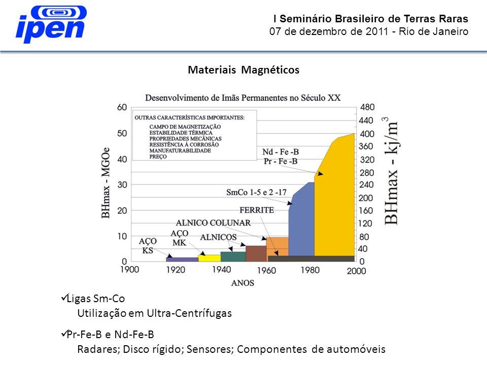 Materiais Magnéticos Ligas Sm-Co Utilização em Ultra-Centrífugas Pr-Fe-B e Nd-Fe-B Radares; Disco rígido; Sensores; Componentes de automóveis I Seminá