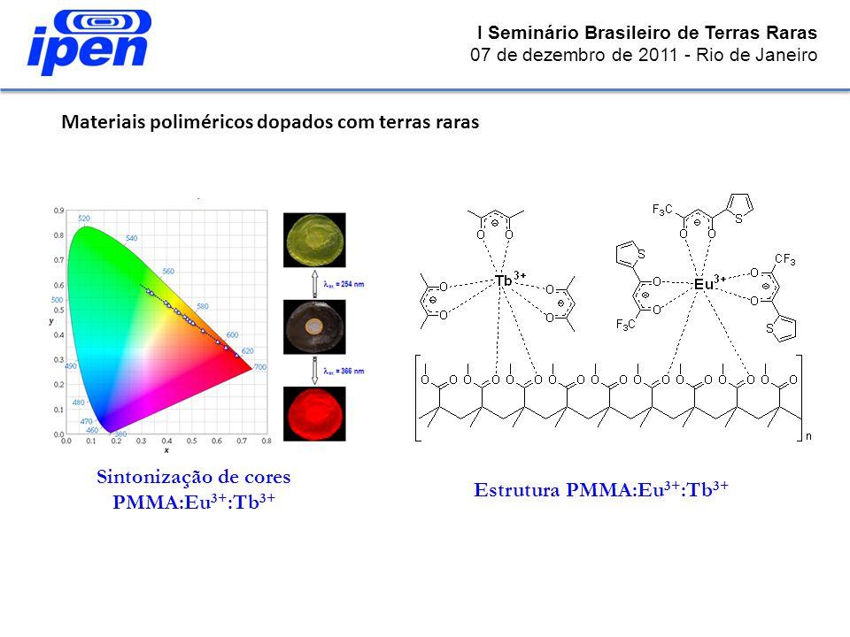I Seminário Brasileiro de Terras Raras 07 de dezembro de 2011 - Rio de Janeiro Estrutura PMMA:Eu 3+ :Tb 3+ Sintonização de cores PMMA:Eu 3+ :Tb 3+ Mat