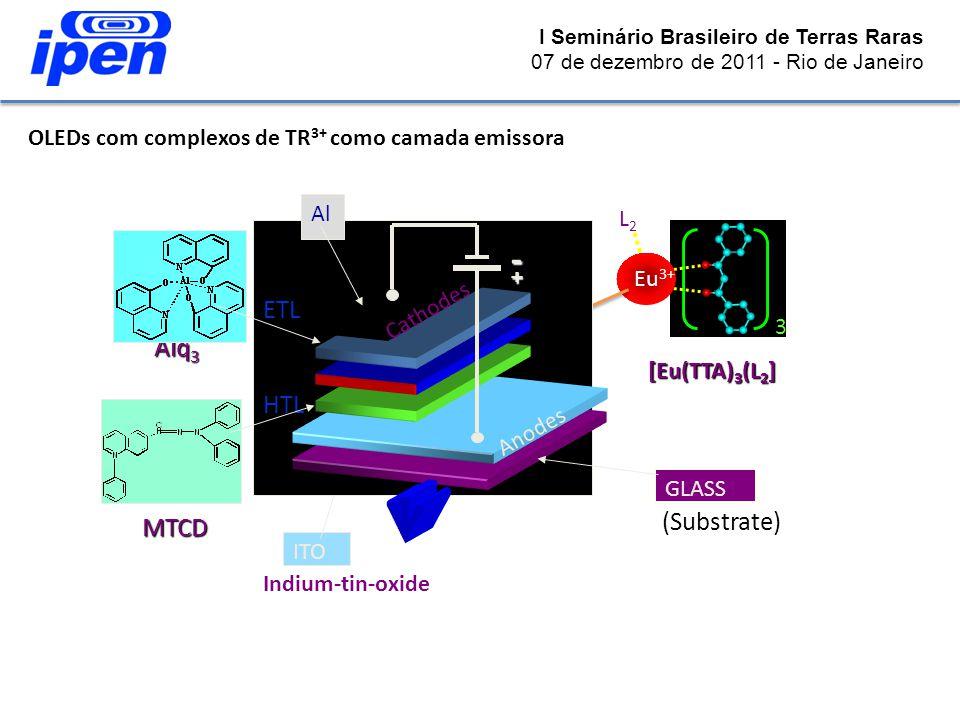 Indium-tin-oxide ITO 3 EL [Eu(TTA) 3 (L 2 ] Eu 3+ L2L2 Al - + HTL MTCD Alq 3 ETL GLASS (Substrate) Anodes Cathodes I Seminário Brasileiro de Terras Ra