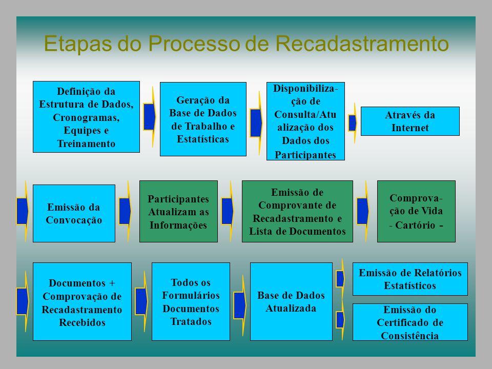 Etapas do Processo de Recadastramento Definição da Estrutura de Dados, Cronogramas, Equipes e Treinamento Geração da Base de Dados de Trabalho e Estatísticas Disponibiliza- ção de Consulta/Atu alização dos Dados dos Participantes Emissão da Convocação Participantes Atualizam as Informações Emissão de Comprovante de Recadastramento e Lista de Documentos Comprova- ção de Vida - Cartório - Documentos + Comprovação de Recadastramento Recebidos Todos os Formulários Documentos Tratados Base de Dados Atualizada Através da Internet Emissão de Relatórios Estatísticos Emissão do Certificado de Consistência