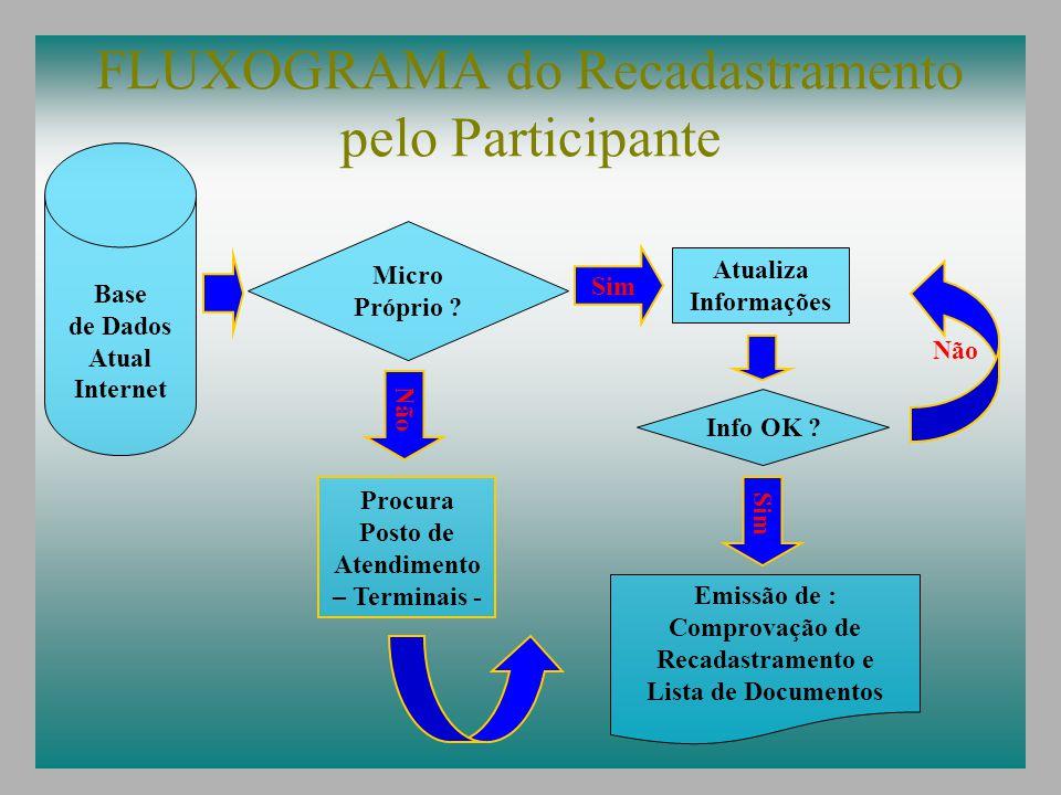 FLUXOGRAMA do Recadastramento pelo Participante Sim Atualiza Informações Base de Dados Atual Internet Micro Próprio ? Não Info OK ? Sim Emissão de : C