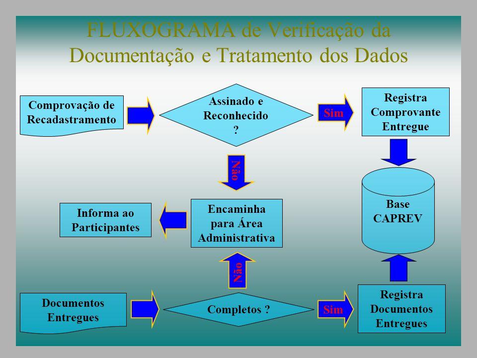 FLUXOGRAMA de Verificação da Documentação e Tratamento dos Dados Comprovação de Recadastramento Documentos Entregues Sim Registra Comprovante Entregue Assinado e Reconhecido .
