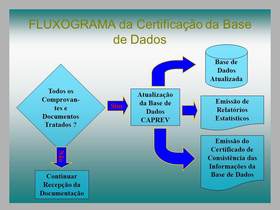 FLUXOGRAMA da Certificação da Base de Dados Todos os Comprovan- tes e Documentos Tratados ? Continuar Recepção da Documentação Não Emissão de Relatóri