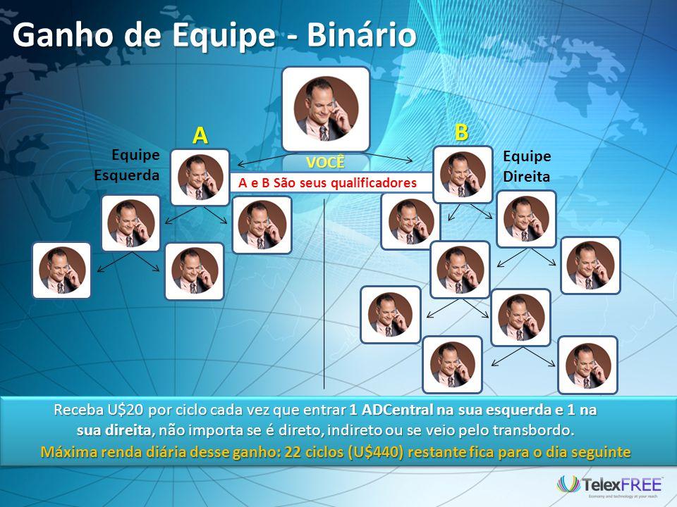Ganho de Equipe - Binário A B Receba U$20 por ciclo cada vez que entrar 1 ADCentral na sua esquerda e 1 na sua direita, não importa se é direto, indir