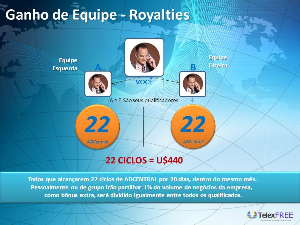 Ganho de Equipe - Royalties A e B São seus qualificadores 22 ADCentral 22 ADCentral 22 ADCentra l 22 ADCentra l Todos que alcançarem 22 ciclos de ADCE