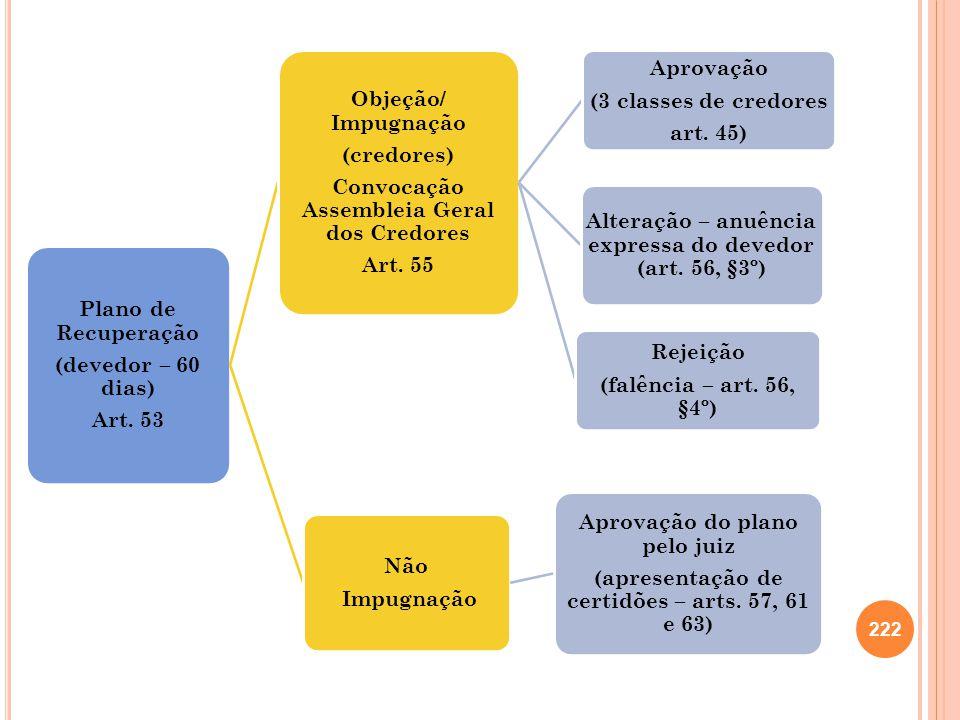 Plano de Recuperação (devedor – 60 dias) Art. 53 Objeção/ Impugnação (credores) Convocação Assembleia Geral dos Credores Art. 55 Aprovação (3 classes