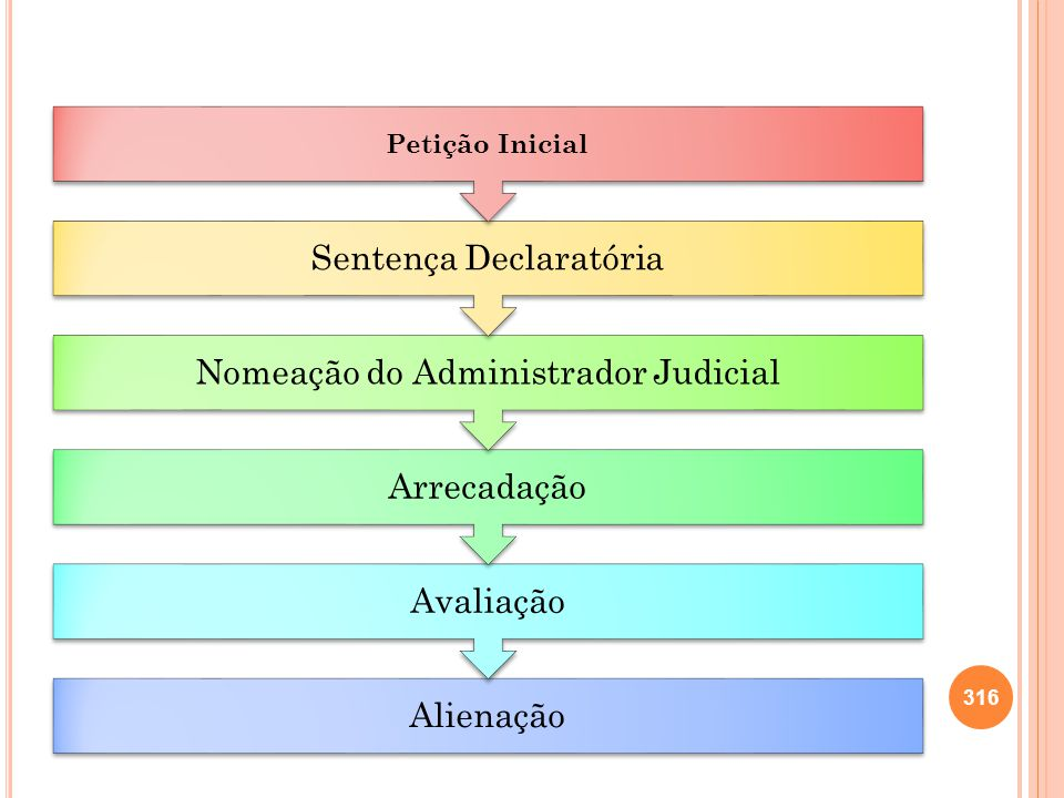 Alienação Avaliação Arrecadação Nomeação do Administrador Judicial Sentença Declaratória Petição Inicial 316