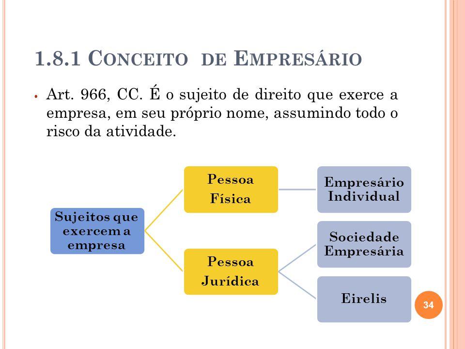 1.8.1 C ONCEITO DE E MPRESÁRIO Art. 966, CC. É o sujeito de direito que exerce a empresa, em seu próprio nome, assumindo todo o risco da atividade. Su