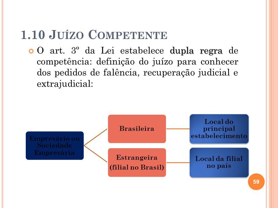 1.10 J UÍZO C OMPETENTE dupla regra O art. 3º da Lei estabelece dupla regra de competência: definição do juízo para conhecer dos pedidos de falência,
