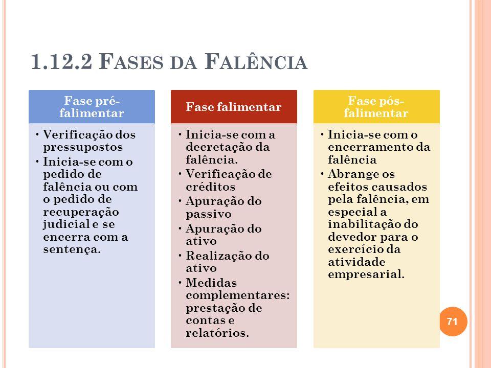 1.12.2 F ASES DA F ALÊNCIA Fase pré- falimentar Verificação dos pressupostos Inicia-se com o pedido de falência ou com o pedido de recuperação judicia