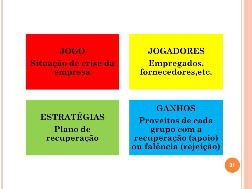 JOGO Situação de crise da empresa JOGADORES Empregados, fornecedores,etc. ESTRATÉGIAS Plano de recuperação GANHOS Proveitos de cada grupo com a recupe