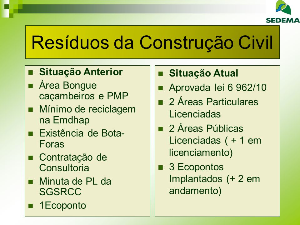 Resíduos da Construção Civil Situação Anterior Área Bongue caçambeiros e PMP Mínimo de reciclagem na Emdhap Existência de Bota- Foras Contratação de Consultoria Minuta de PL da SGSRCC 1Ecoponto Situação Atual Aprovada lei 6 962/10 2 Áreas Particulares Licenciadas 2 Áreas Públicas Licenciadas ( + 1 em licenciamento) 3 Ecopontos Implantados (+ 2 em andamento)