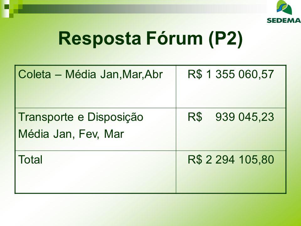 Resposta Fórum (P2) Coleta – Média Jan,Mar,AbrR$ 1 355 060,57 Transporte e Disposição Média Jan, Fev, Mar R$ 939 045,23 TotalR$ 2 294 105,80