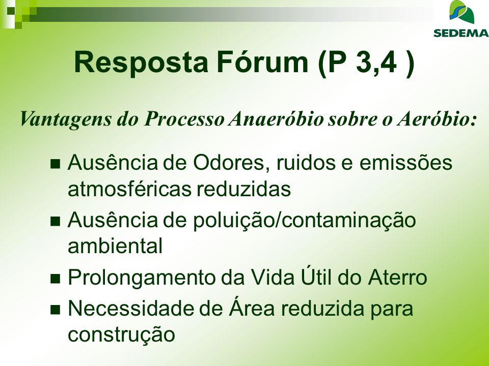 Resposta Fórum (P 3,4 ) Ausência de Odores, ruidos e emissões atmosféricas reduzidas Ausência de poluição/contaminação ambiental Prolongamento da Vida Útil do Aterro Necessidade de Área reduzida para construção Vantagens do Processo Anaeróbio sobre o Aeróbio: