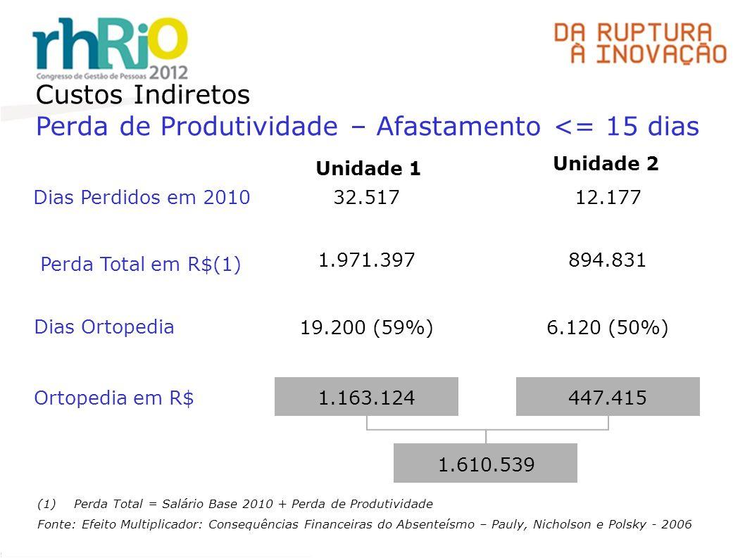 Custos Indiretos Perda de Produtividade – Afastamento <= 15 dias (1)Perda Total = Salário Base 2010 + Perda de Produtividade Fonte: Efeito Multiplicador: Consequências Financeiras do Absenteísmo – Pauly, Nicholson e Polsky - 2006 Perda Total em R$(1) Dias Perdidos em 2010 32.51712.177 1.971.397894.831 Dias Ortopedia 19.200 (59%)6.120 (50%) Ortopedia em R$ 1.163.124447.415 1.610.539 Unidade 2 Unidade 1
