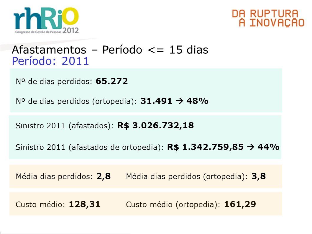 Afastamentos – Período <= 15 dias Período: 2011 Nº de dias perdidos: 65.272 Nº de dias perdidos (ortopedia): 31.491 48% Sinistro 2011 (afastados): R$ 3.026.732,18 Sinistro 2011 (afastados de ortopedia): R$ 1.342.759,85 44% Média dias perdidos: 2,8 Média dias perdidos (ortopedia): 3,8 Custo médio: 128,31 Custo médio (ortopedia): 161,29
