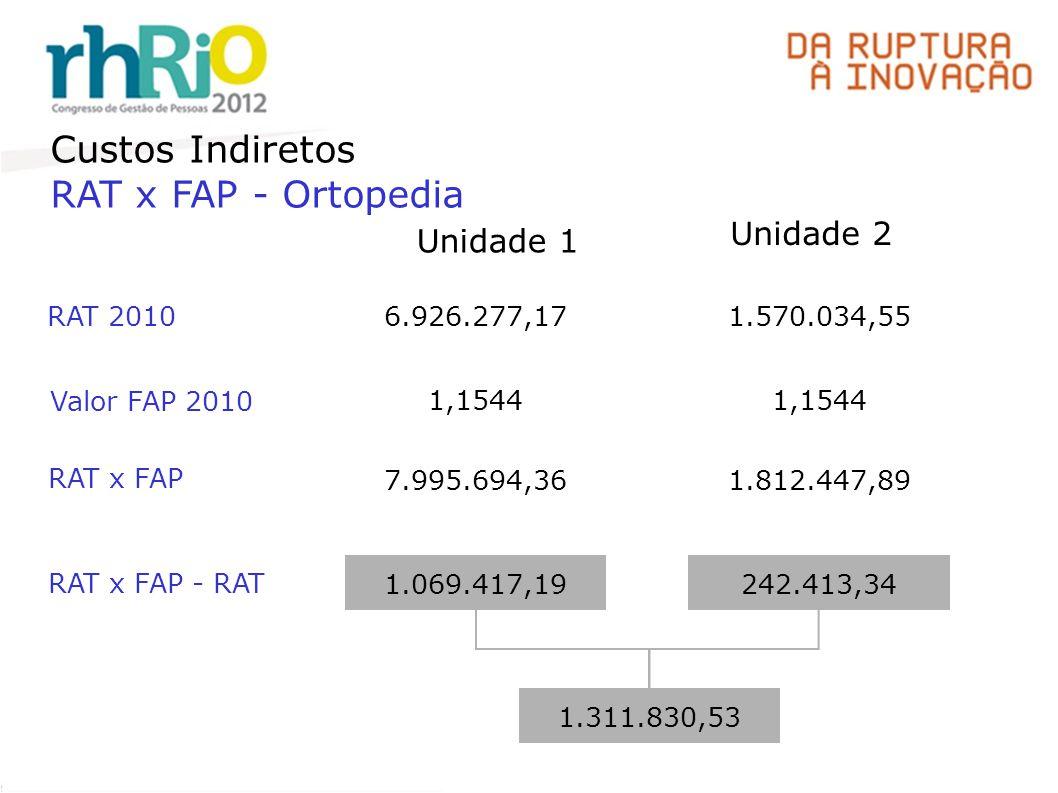Custos Indiretos RAT x FAP - Ortopedia Valor FAP 2010 RAT 2010 6.926.277,171.570.034,55 1,1544 RAT x FAP 7.995.694,361.812.447,89 RAT x FAP - RAT 1.069.417,19242.413,34 1.311.830,53 Unidade 2 Unidade 1