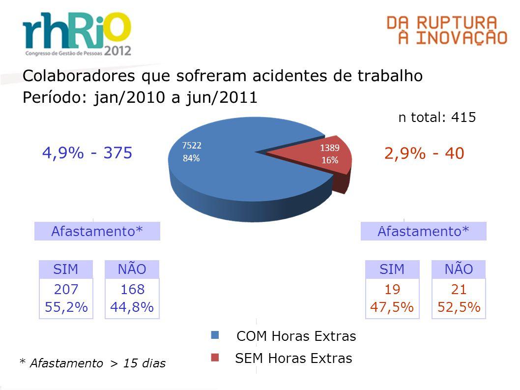 4,9% - 375 Colaboradores que sofreram acidentes de trabalho Período: jan/2010 a jun/2011 COM Horas Extras SEM Horas Extras n total: 415 2,9% - 40 207 55,2% Afastamento* SIM * Afastamento > 15 dias NÃO 168 44,8% 19 47,5% Afastamento* SIMNÃO 21 52,5%