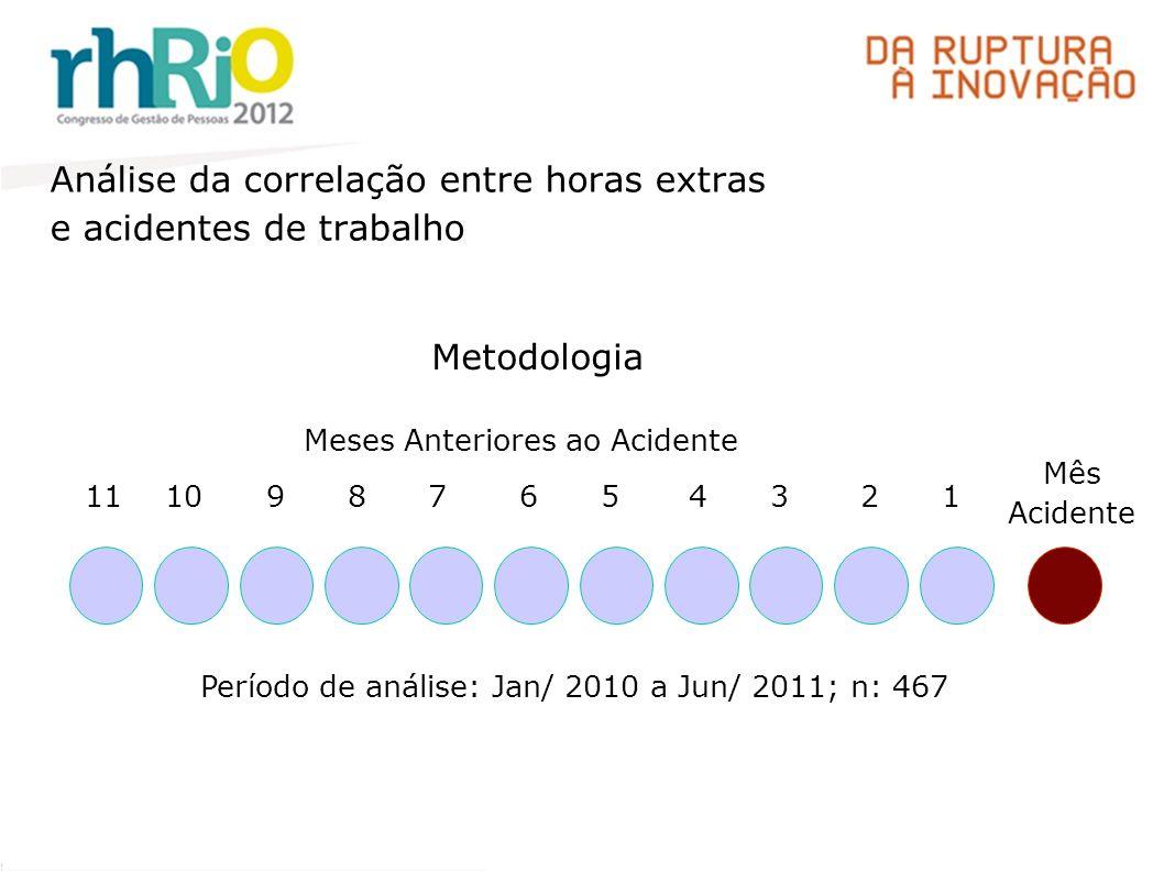 Análise da correlação entre horas extras e acidentes de trabalho Metodologia Mês Acidente 1234567891011 Meses Anteriores ao Acidente Período de análise: Jan/ 2010 a Jun/ 2011; n: 467