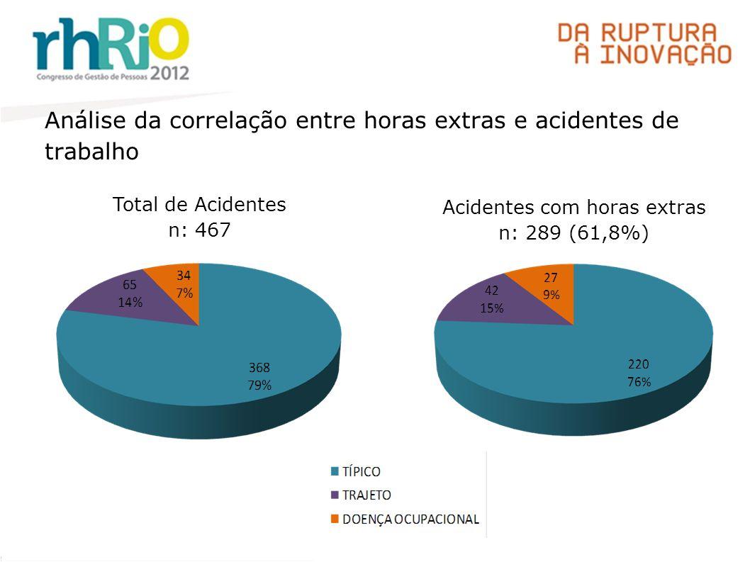 Total de Acidentes n: 467 Acidentes com horas extras n: 289 (61,8%) Análise da correlação entre horas extras e acidentes de trabalho