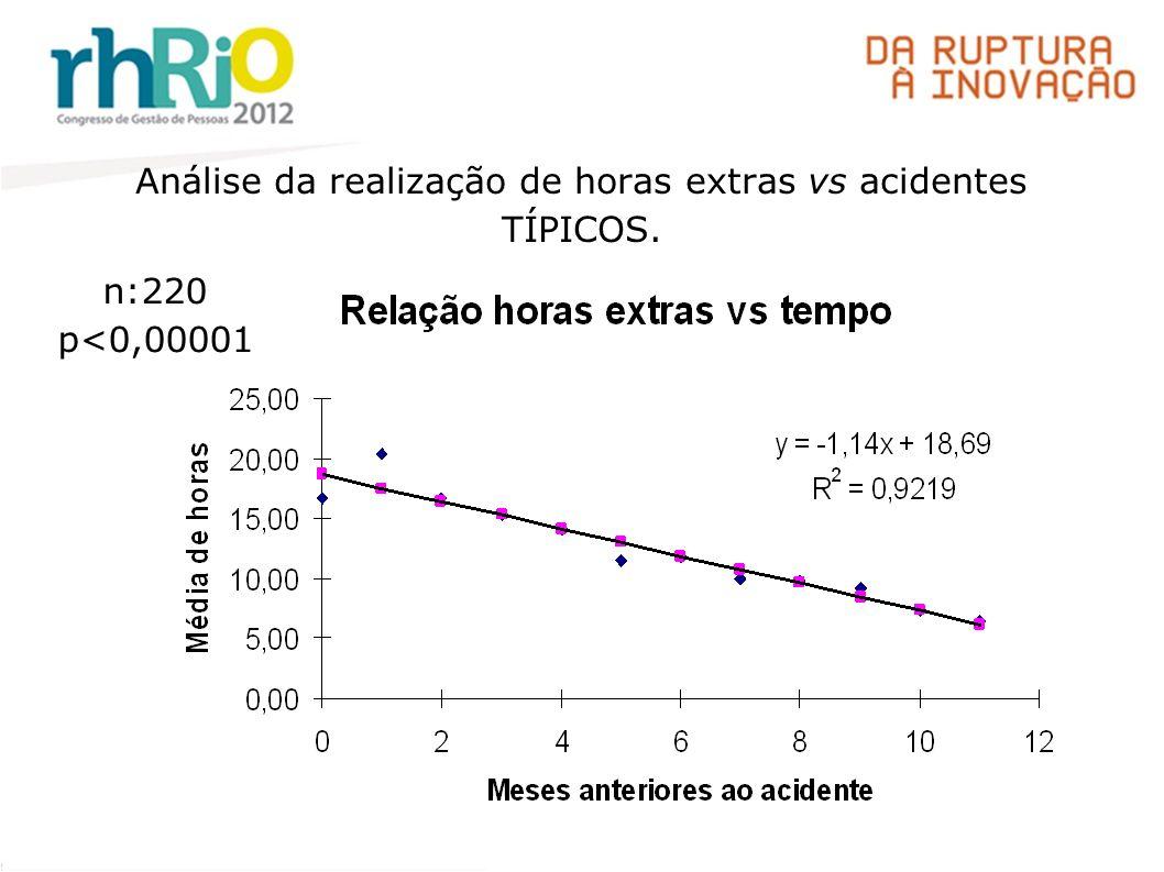 Análise da realização de horas extras vs acidentes TÍPICOS. n:220 p<0,00001