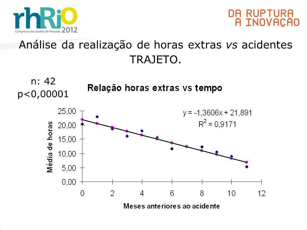 Análise da realização de horas extras vs acidentes TRAJETO. n: 42 p<0,00001
