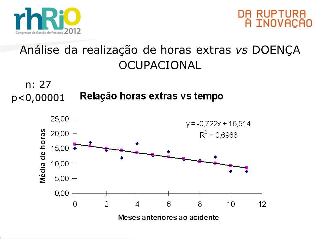 Análise da realização de horas extras vs DOENÇA OCUPACIONAL n: 27 p<0,00001