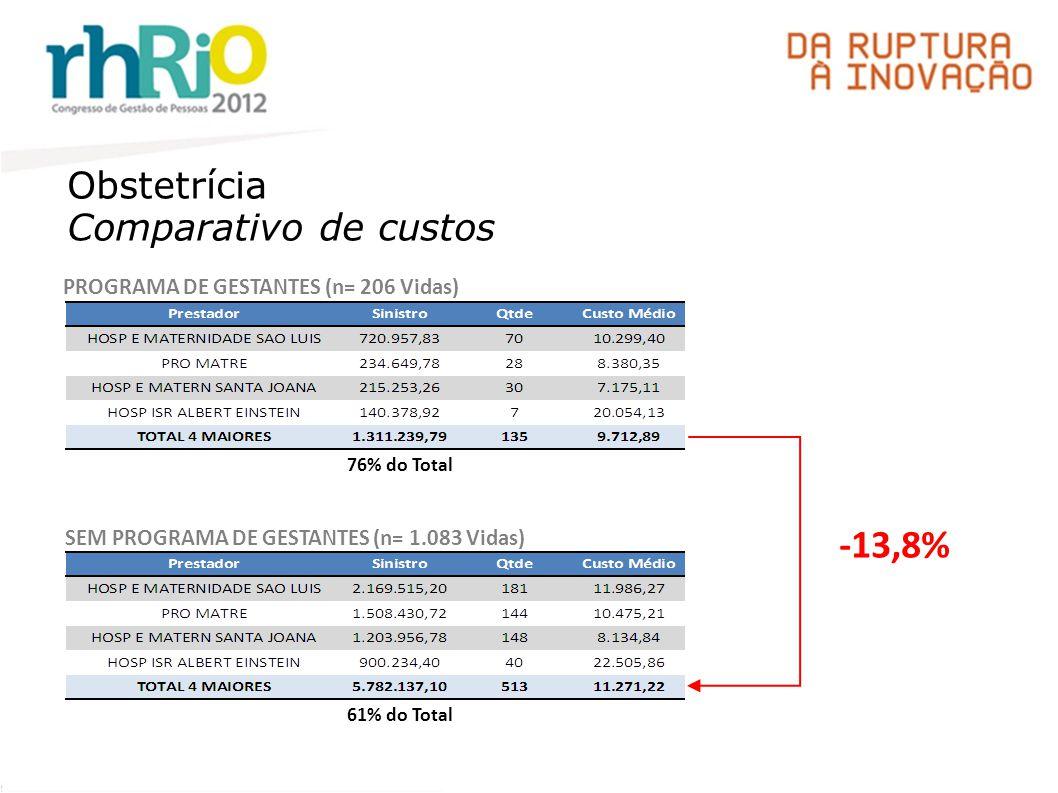 Obstetrícia Comparativo de custos PROGRAMA DE GESTANTES (n= 206 Vidas) SEM PROGRAMA DE GESTANTES (n= 1.083 Vidas) -13,8% 76% do Total 61% do Total