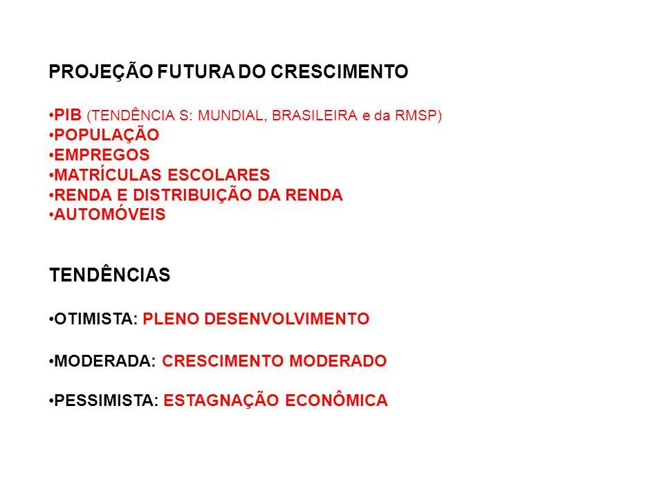 PROJEÇÃO FUTURA DO CRESCIMENTO PIB (TENDÊNCIA S: MUNDIAL, BRASILEIRA e da RMSP) POPULAÇÃO EMPREGOS MATRÍCULAS ESCOLARES RENDA E DISTRIBUIÇÃO DA RENDA