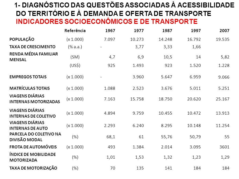 3 - AVALIAÇÃO DE PROPOSTAS DE REDES DE TRANSPORTE ALTERNATIVAS 3 - MELHORIA DO ATENDIMENTO AOS PÓLOS REGIONAIS CUSTO / TEMPO/ VELOCIDADE DE ACESSO POR MODO COLETIVO AOS PÓLOS REGIONAIS CUSTO / TEMPO/ VELOCIDADE DE ACESSO POR MODO INDIVIDUAL AOS PÓLOS REGIONAIS NÚMERO DE VIAGENS REALIZADAS POR MODO COLETIVO COM DESTINO AOS PÓLOS REGIONAIS NÚMERO DE VIAGENS REALIZADAS POR MODO INDIVIDUAL COM DESTINO AOS PÓLOS REGIONAIS CUSTO / TEMPO/ VELOCIDADE DE ACESSO AO CENTRO HISTÓRICO POR MODO COLETIVO CUSTO / TEMPO/ VELOCIDADE DE ACESSO AO CENTRO HISTÓRICO POR MODO INDIVIDUAL NÚMERO DE VIAGENS REALIZADAS POR MODO COLETIVO COM DESTINO AO CENTRO HISTÓRICO NÚMERO DE VIAGENS REALIZADAS POR MODO INDIVIDUAL COM DESTINO AO CENTRO HISTÓRICO 4 - EFICIÊNCIA ECONÔMICA REDUÇÃO NO TEMPO TOTAL DE VIAGEM POR MODO COLETIVO REDUÇÃO NO TEMPO TOTAL DE VIAGEM POR MODOINDIVIDUAL REDUÇÃO NO TEMPO TOTAL DE VIAGEM 5 - MELHORIA DA QUALIDADE DE SERVIÇO % DA DIVISÃO MODAL ASSOCIADA ÀS VIAGENS REALIZADAS POR MODO COLETIVO DE TRANSPORTE NÚMERO DE VIAGENS REALIZADAS COM INTEGRAÇÃO MODAL AUTO X COLETIVO