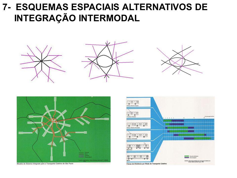 7- ESQUEMAS ESPACIAIS ALTERNATIVOS DE INTEGRAÇÃO INTERMODAL