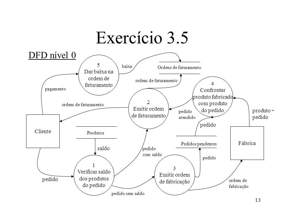13 Exercício 3.5 DFD nível 0 Cliente Fábrica 1 Verificar saldo dos produtos do pedido 2 Emitir ordem de faturamento 4 Confrontar produto fabricado com