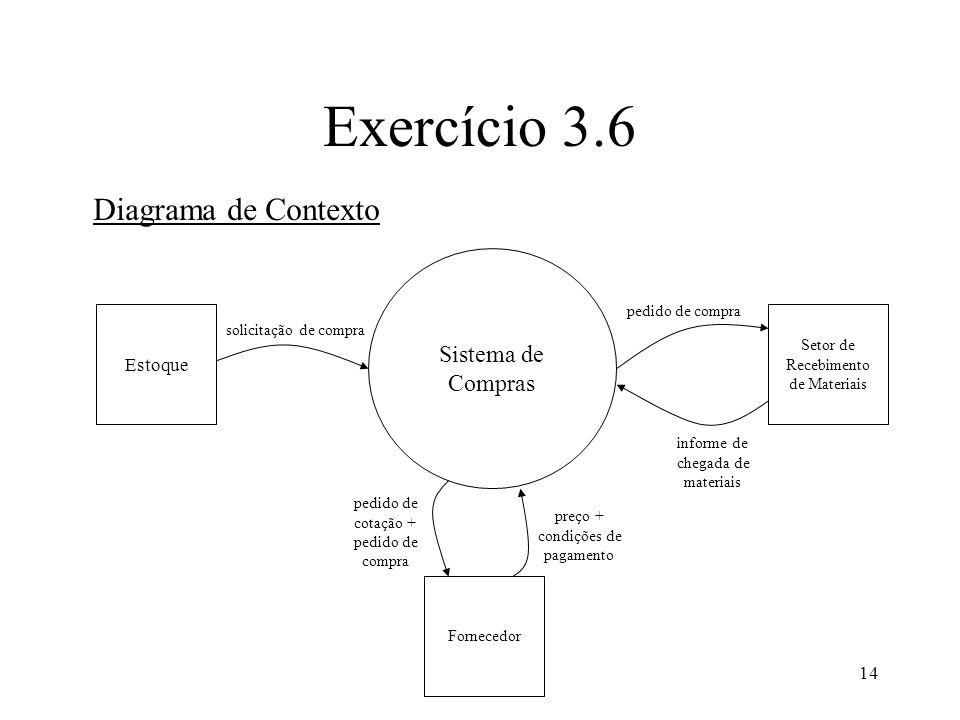 14 Exercício 3.6 Diagrama de Contexto Sistema de Compras Estoque Setor de Recebimento de Materiais solicitação de compra pedido de compra informe de c