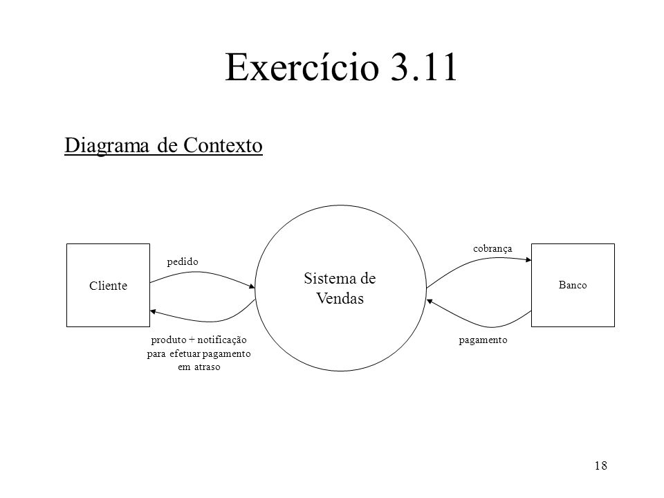 18 Exercício 3.11 Diagrama de Contexto Sistema de Vendas Cliente Banco pedido cobrança pagamentoproduto + notificação para efetuar pagamento em atraso