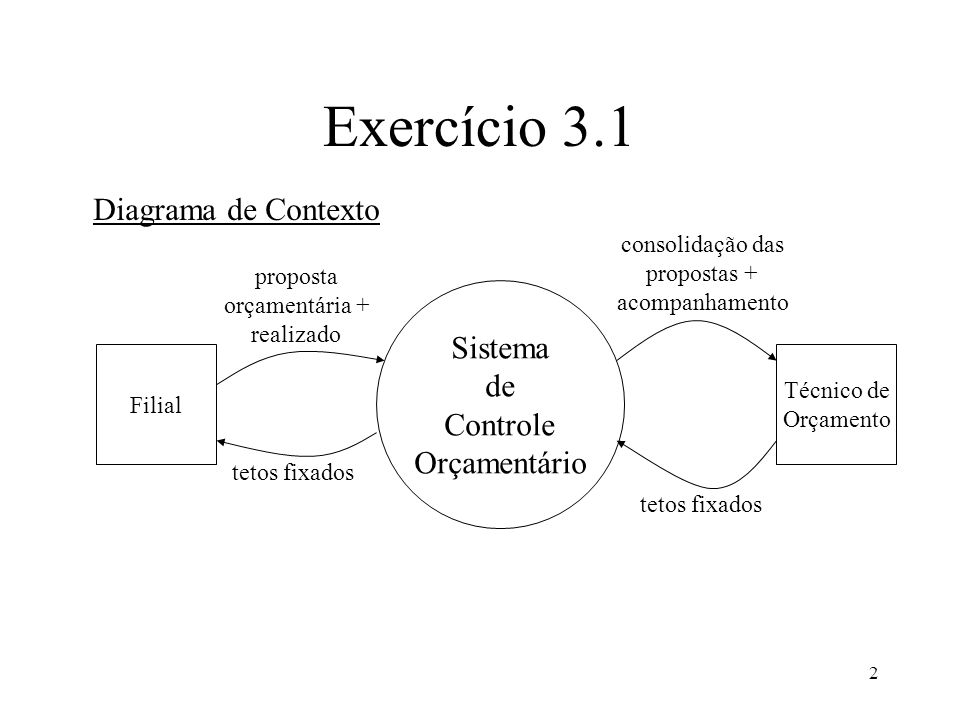 2 Exercício 3.1 Sistema de Controle Orçamentário Filial Técnico de Orçamento Diagrama de Contexto proposta orçamentária + realizado tetos fixados consolidação das propostas + acompanhamento