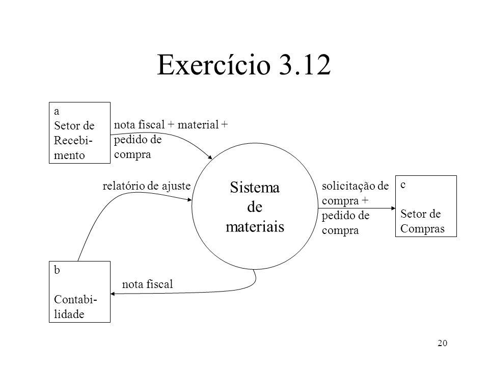 20 Exercício 3.12 Sistema de materiais a Setor de Recebi- mento b Contabi- lidade c Setor de Compras nota fiscal + material + pedido de compra nota fi