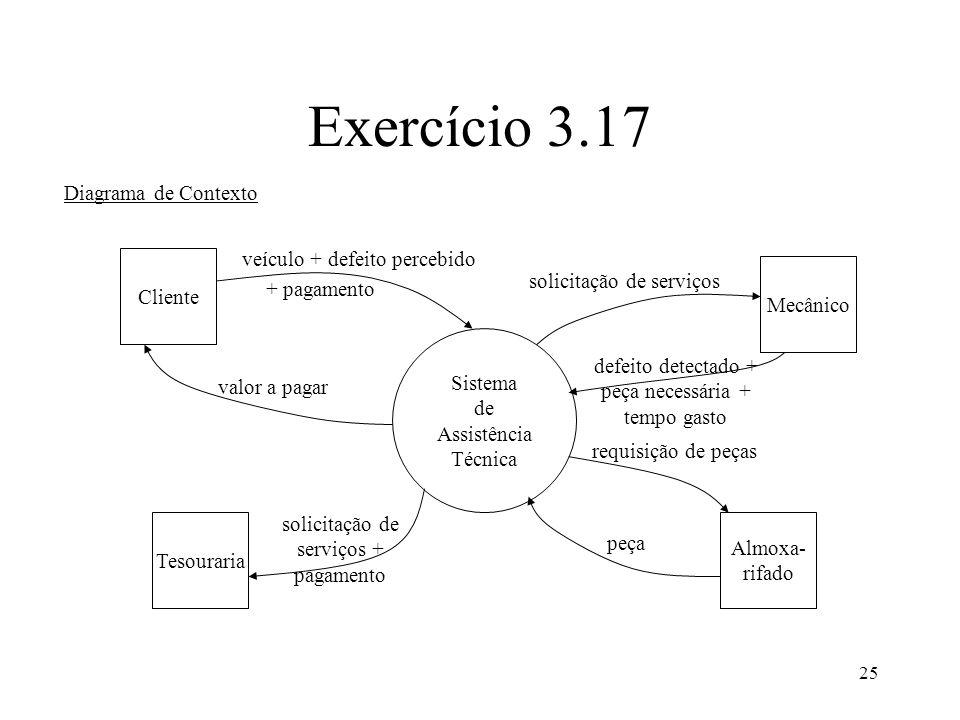 25 Exercício 3.17 Diagrama de Contexto Sistema de Assistência Técnica Cliente Mecânico Tesouraria Almoxa- rifado veículo + defeito percebido solicitaç