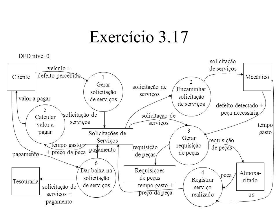 26 Exercício 3.17 DFD nível 0 ClienteMecânico Tesouraria Almoxa- rifado veículo + defeito percebido solicitação de serviços defeito detectado + peça n