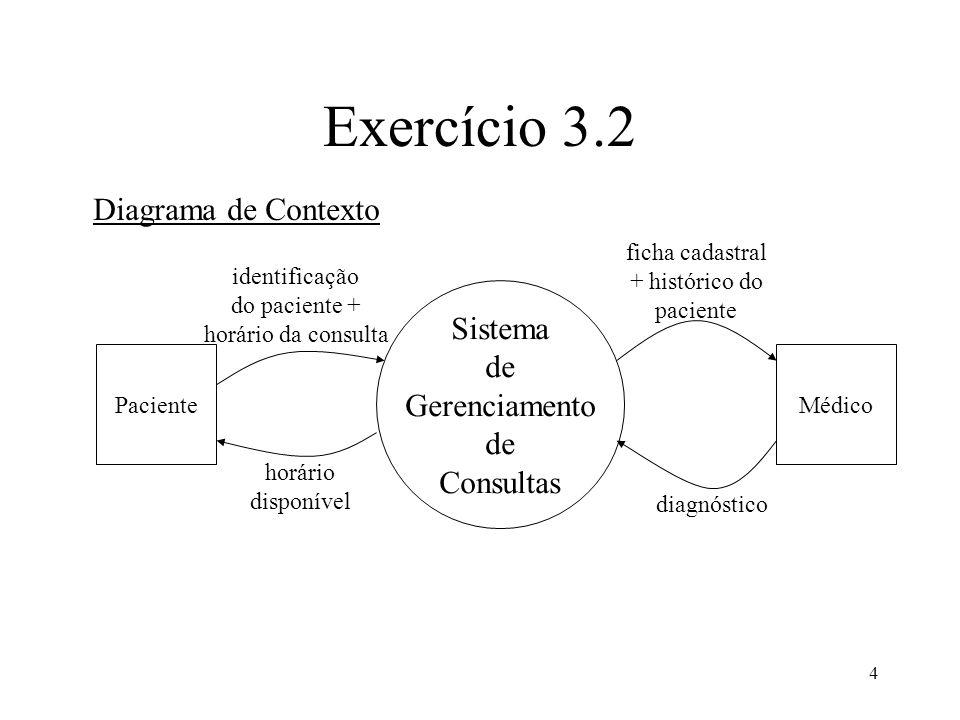 4 Exercício 3.2 Sistema de Gerenciamento de Consultas PacienteMédico Diagrama de Contexto identificação do paciente + horário da consulta horário disp