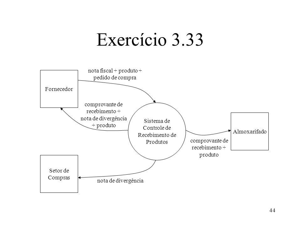44 Exercício 3.33 Fornecedor Setor de Compras Almoxarifado Sistema de Controle de Recebimento de Produtos comprovante de recebimento + produto nota de