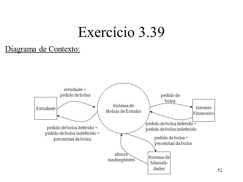 52 Exercício 3.39 Diagrama de Contexto: Estudante Gerente Financeiro Sistema de Bolsas de Estudos estudante + pedido de bolsa pedido de bolsa Sistema