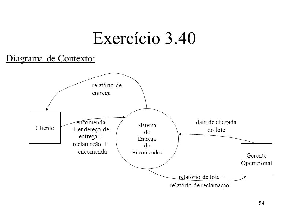 54 Exercício 3.40 Diagrama de Contexto: Cliente Gerente Operacional encomenda + endereço de entrega + relatório de lote + data de chegada do lote rela