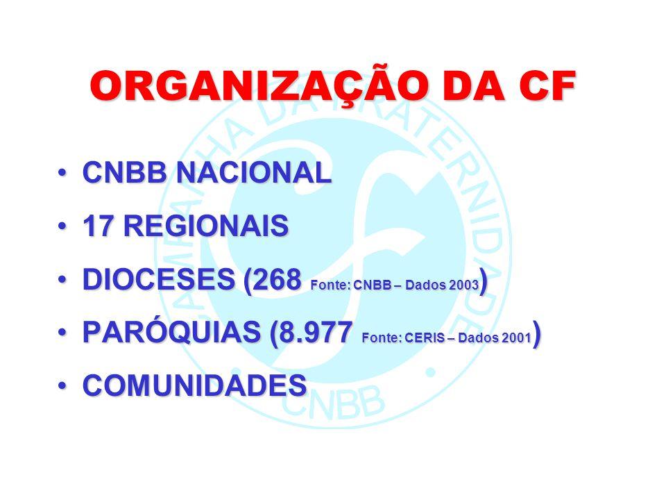 ORGANIZAÇÃO DA CF CNBB NACIONALCNBB NACIONAL 17 REGIONAIS17 REGIONAIS DIOCESES (268 Fonte: CNBB – Dados 2003 )DIOCESES (268 Fonte: CNBB – Dados 2003 )