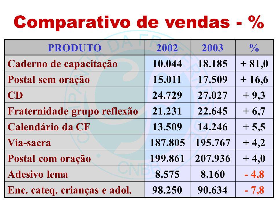 Comparativo de vendas - % PRODUTO20022003% Caderno de capacitação10.04418.185+ 81,0 Postal sem oração15.01117.509+ 16,6 CD24.72927.027+ 9,3 Fraternida