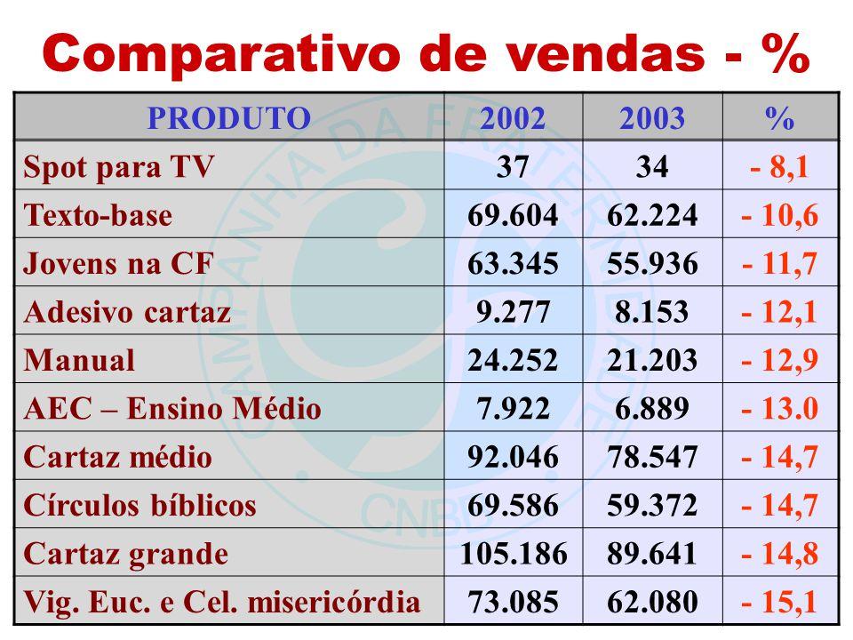 Comparativo de vendas - % PRODUTO20022003% Spot para TV3734- 8,1 Texto-base69.60462.224- 10,6 Jovens na CF63.34555.936- 11,7 Adesivo cartaz9.2778.153-