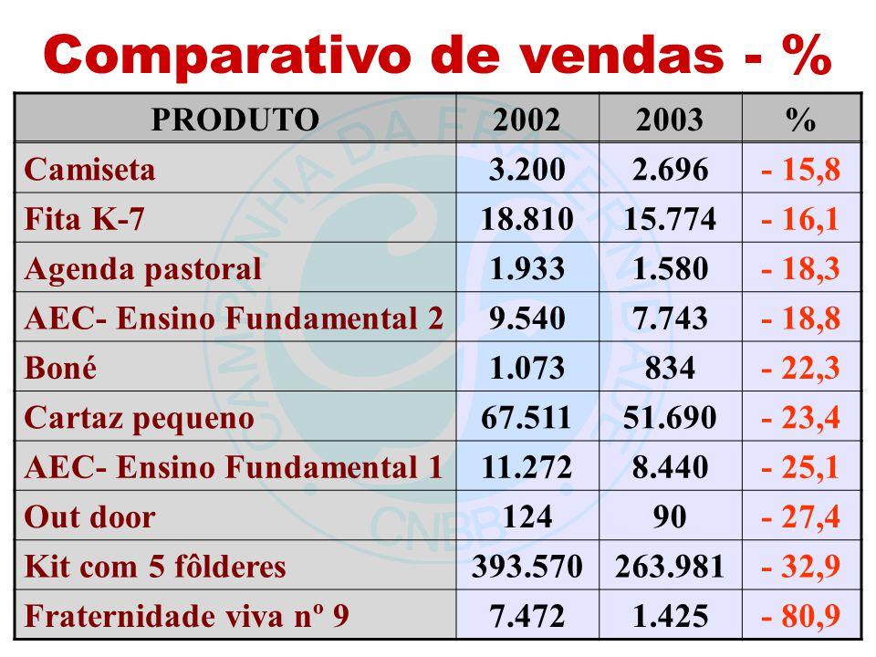 Comparativo de vendas - % PRODUTO20022003% Camiseta3.2002.696- 15,8 Fita K-718.81015.774- 16,1 Agenda pastoral1.9331.580- 18,3 AEC- Ensino Fundamental